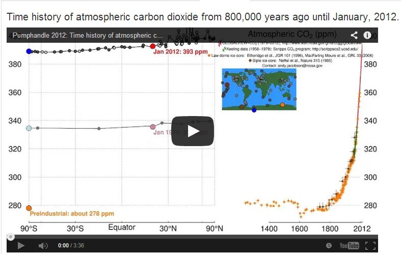 Animated graph of CO2
