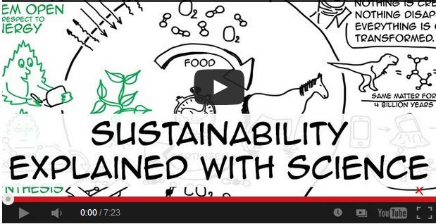 Sustainability explained